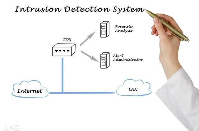 Wdrożenie systemów IDS/IPS zapewnia ochronę przed atakami hakerskim - blokuje i uniemożliwia na ich przedostanie się do systemu.