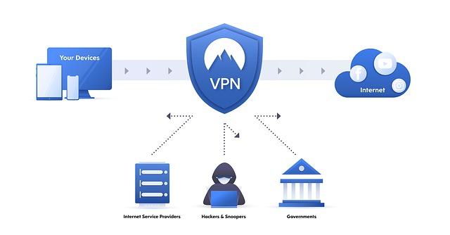 Sieć VPN szyfruje przepływ danych pomiędzy użytkownikiem a serwerem.